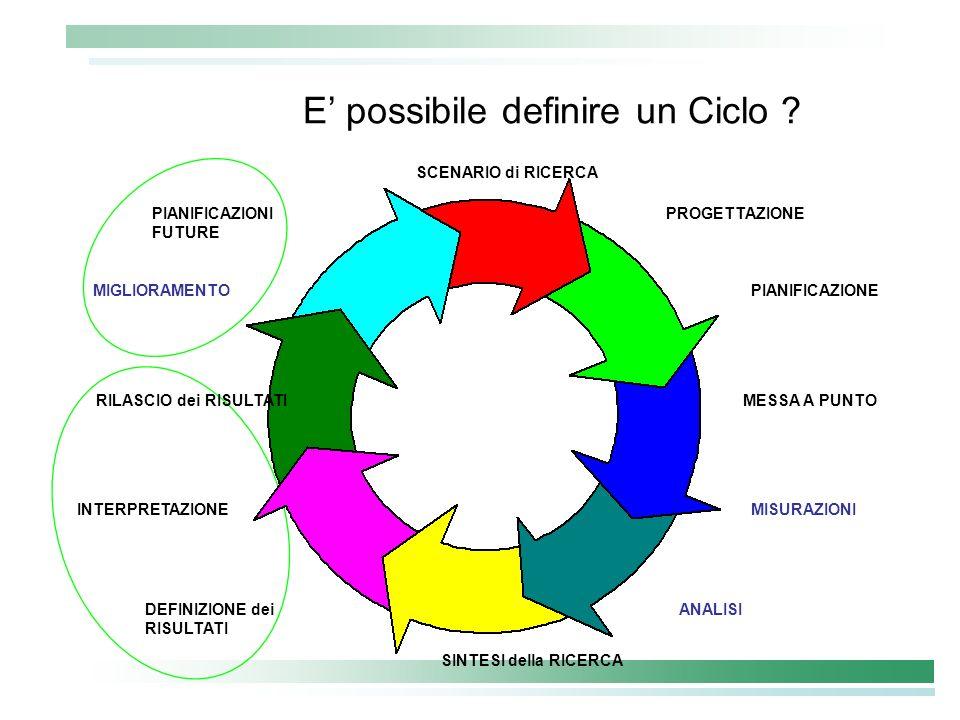 E' possibile definire un Ciclo