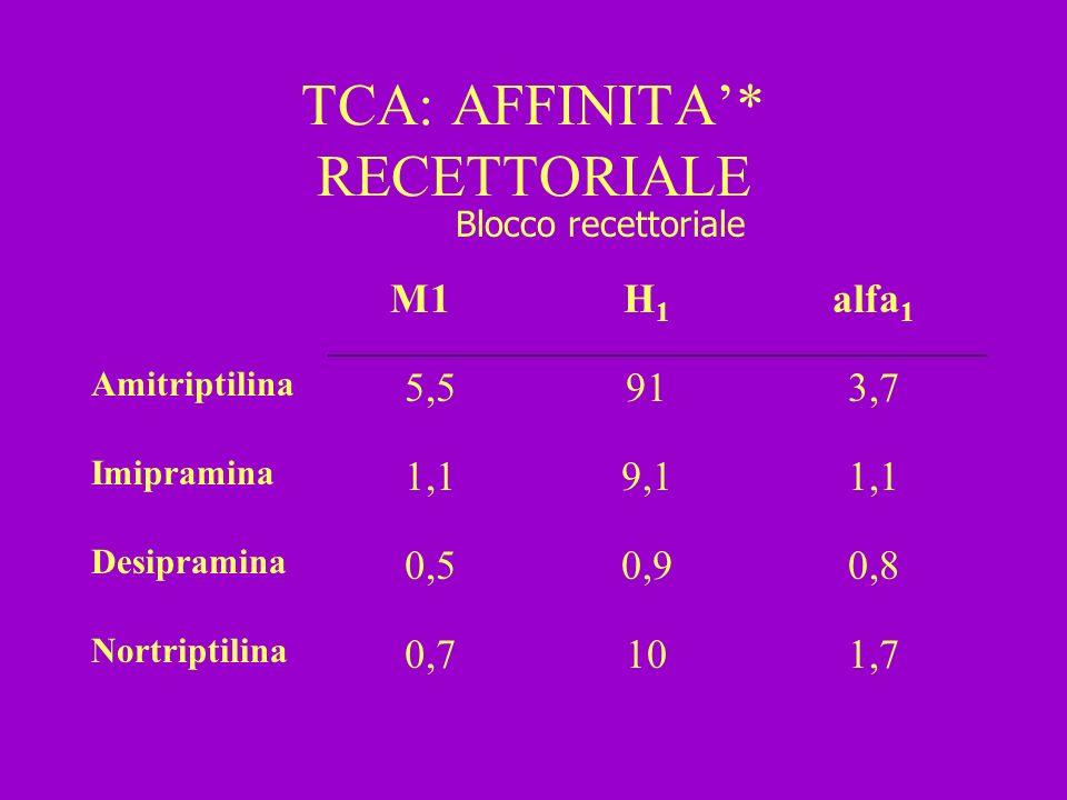 TCA: AFFINITA'* RECETTORIALE