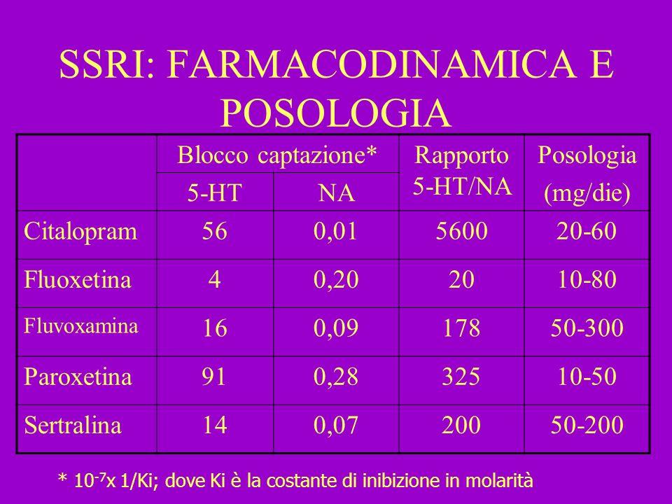 SSRI: FARMACODINAMICA E POSOLOGIA