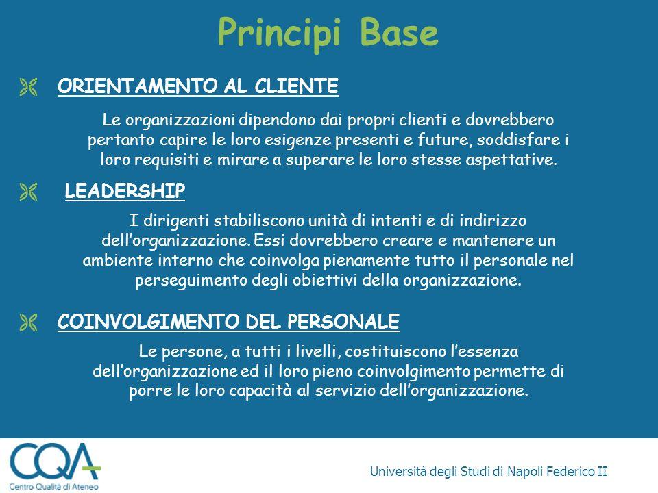 Principi Base ORIENTAMENTO AL CLIENTE LEADERSHIP