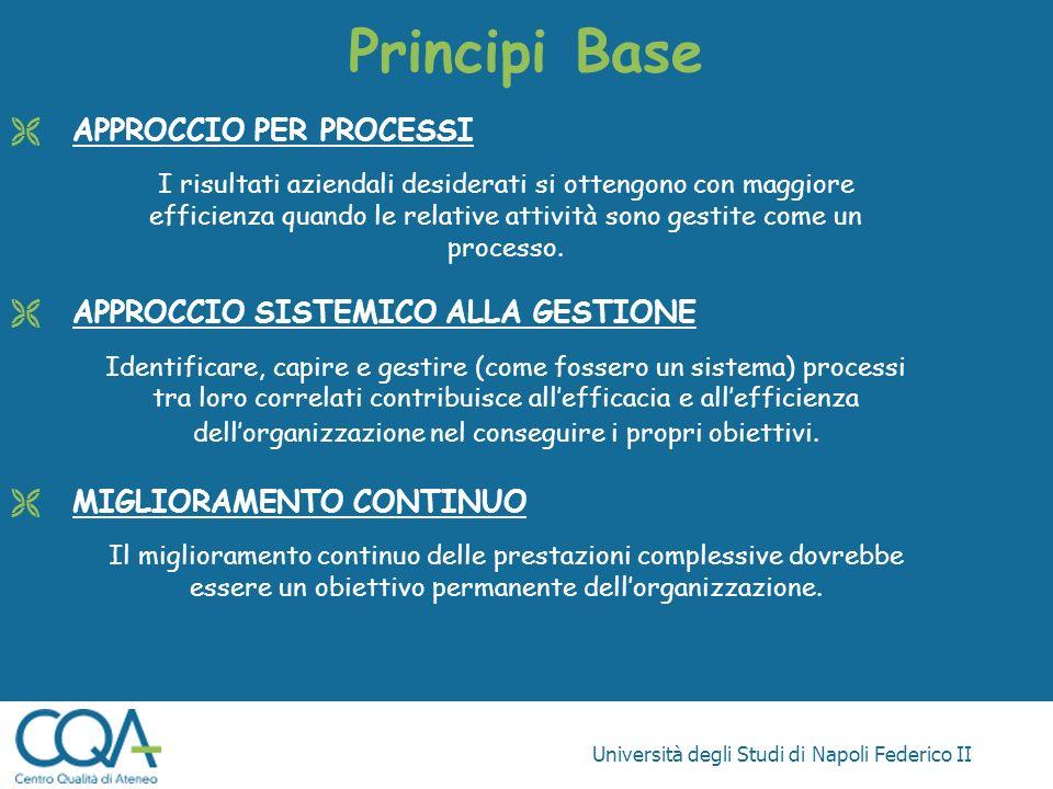 Principi Base APPROCCIO PER PROCESSI APPROCCIO SISTEMICO ALLA GESTIONE