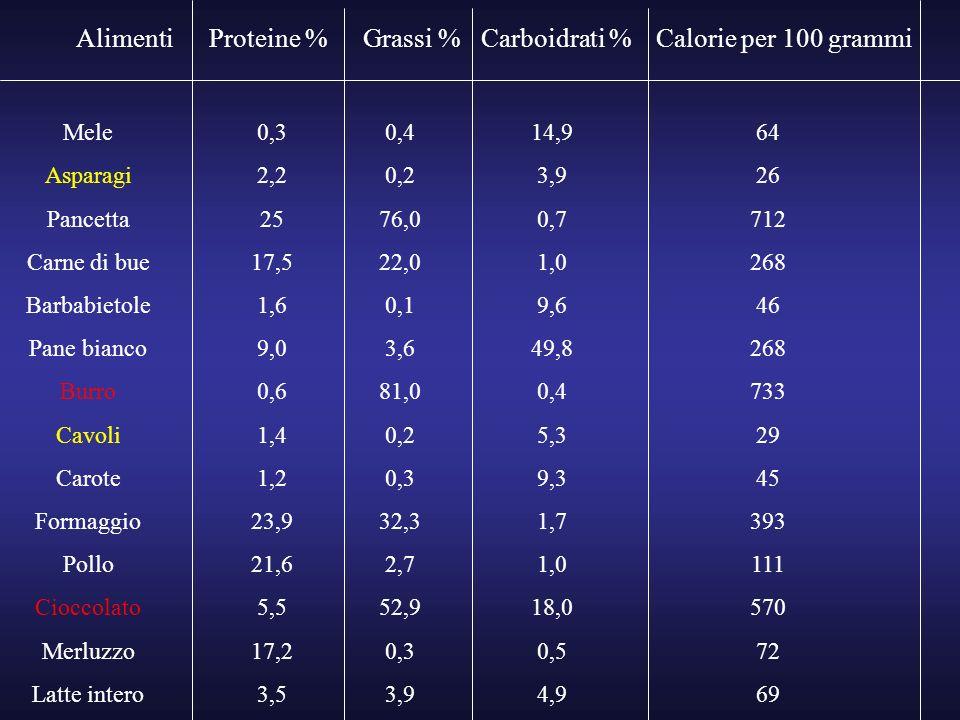 Alimenti Proteine % Grassi % Carboidrati % Calorie per 100 grammi Mele
