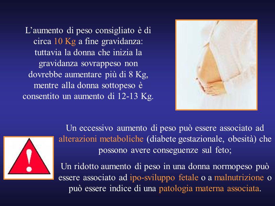 L'aumento di peso consigliato è di circa 10 Kg a fine gravidanza: tuttavia la donna che inizia la gravidanza sovrappeso non dovrebbe aumentare più di 8 Kg, mentre alla donna sottopeso è consentito un aumento di 12-13 Kg.