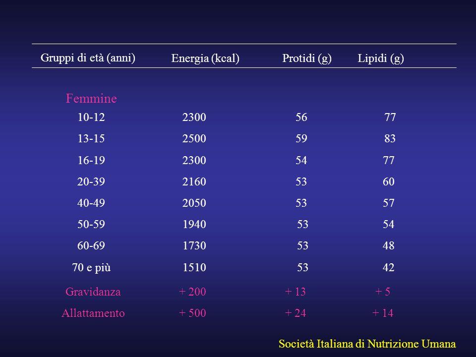 Femmine Gruppi di età (anni) Energia (kcal) Protidi (g) Lipidi (g)