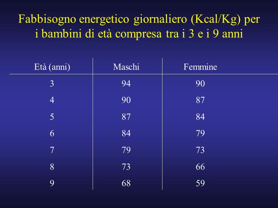 Fabbisogno energetico giornaliero (Kcal/Kg) per i bambini di età compresa tra i 3 e i 9 anni