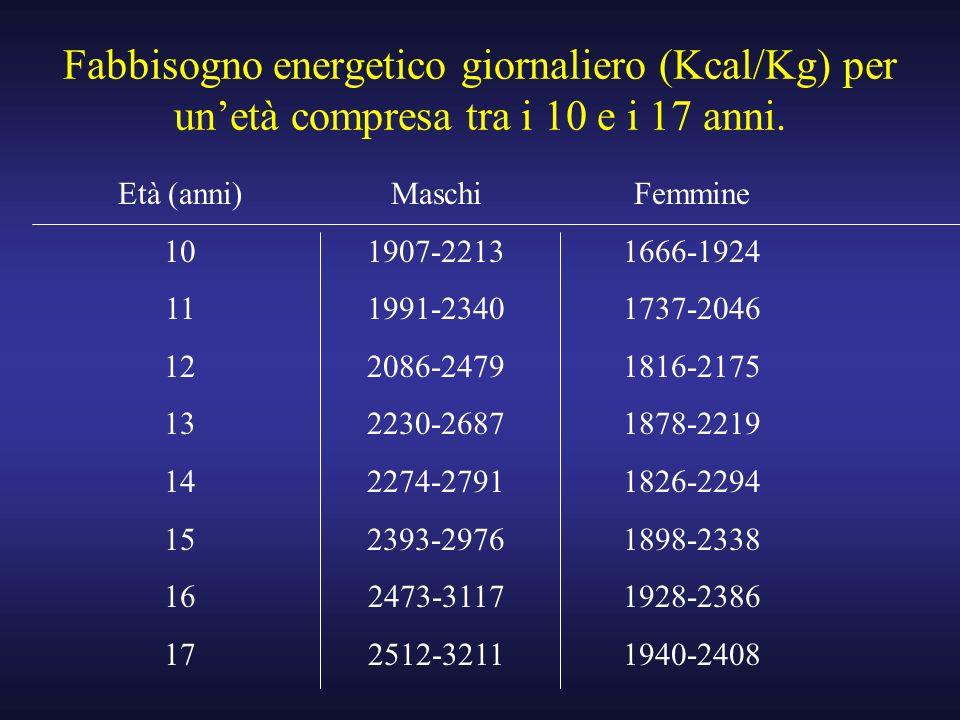 Fabbisogno energetico giornaliero (Kcal/Kg) per un'età compresa tra i 10 e i 17 anni.
