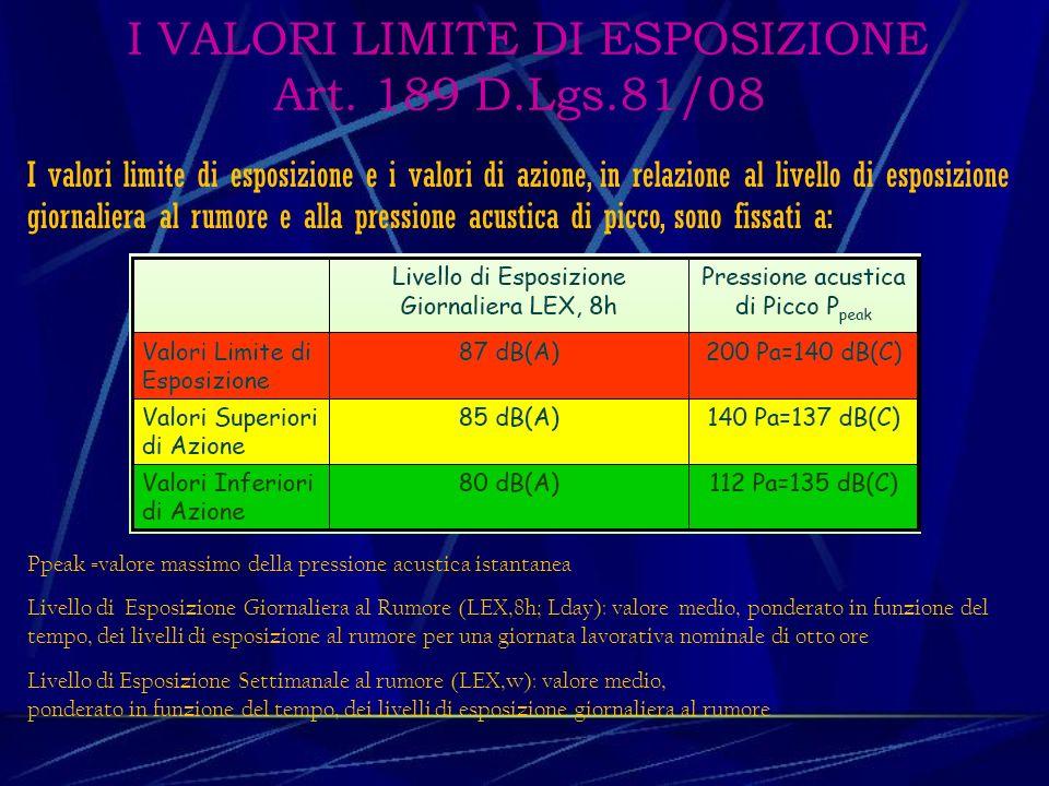 I VALORI LIMITE DI ESPOSIZIONE Art. 189 D.Lgs.81/08