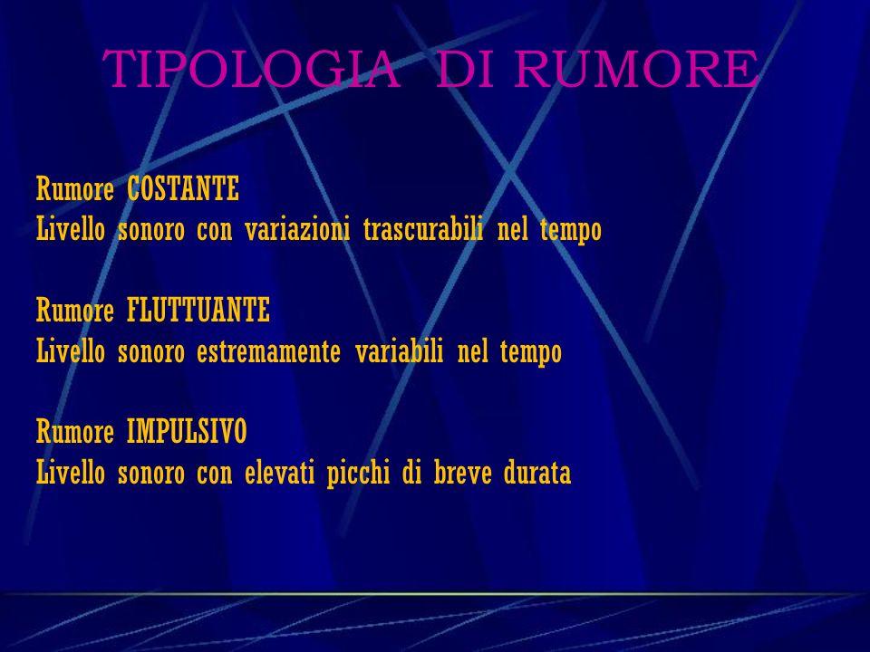 TIPOLOGIA DI RUMORE Rumore COSTANTE