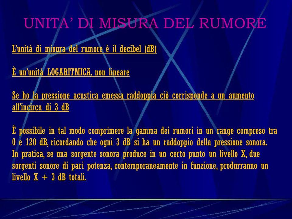 UNITA' DI MISURA DEL RUMORE