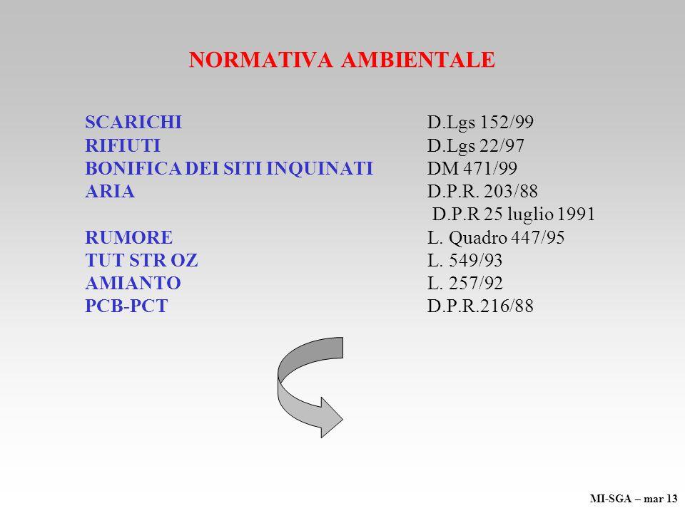 NORMATIVA AMBIENTALE SCARICHI D.Lgs 152/99 RIFIUTI D.Lgs 22/97