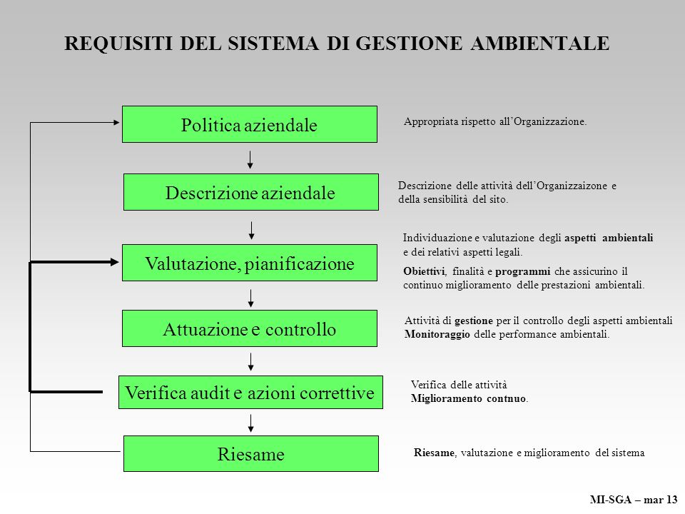 REQUISITI DEL SISTEMA DI GESTIONE AMBIENTALE