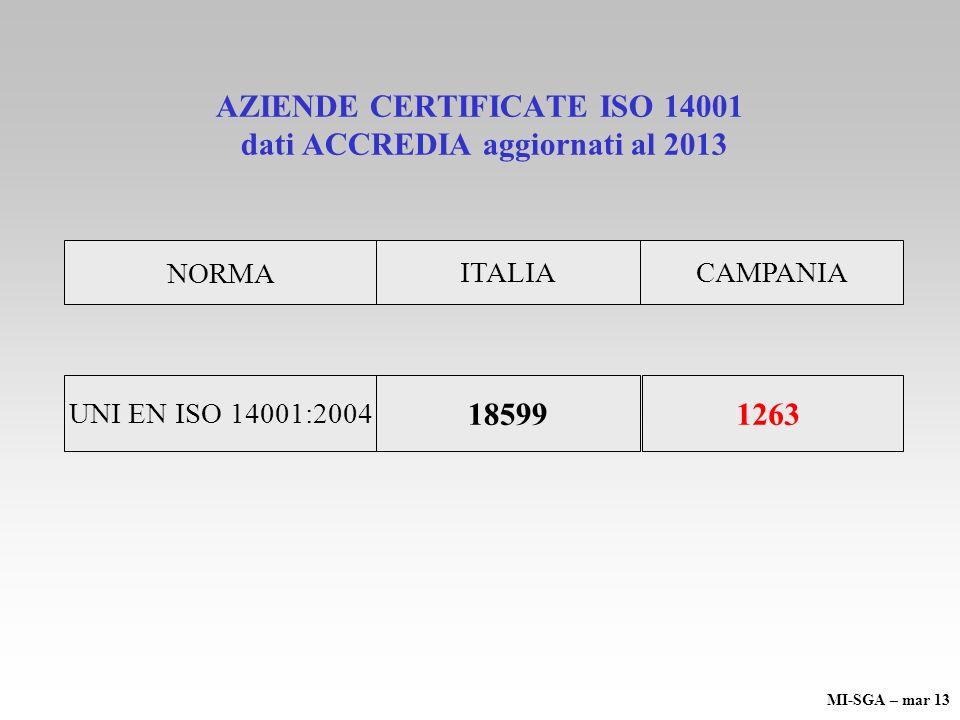 AZIENDE CERTIFICATE ISO 14001 dati ACCREDIA aggiornati al 2013