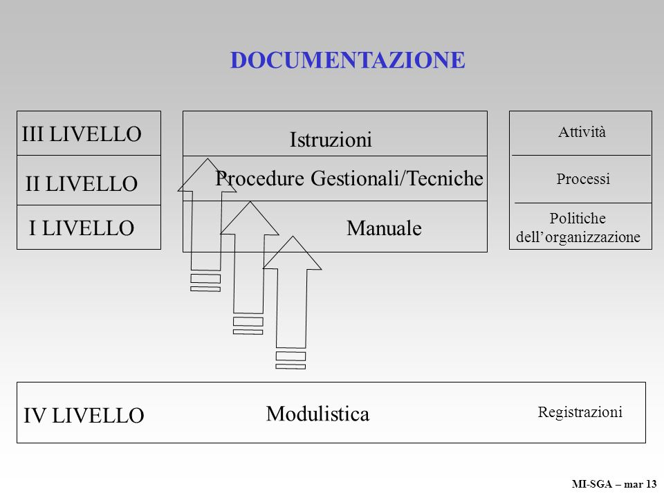 DOCUMENTAZIONE Manuale I LIVELLO II LIVELLO