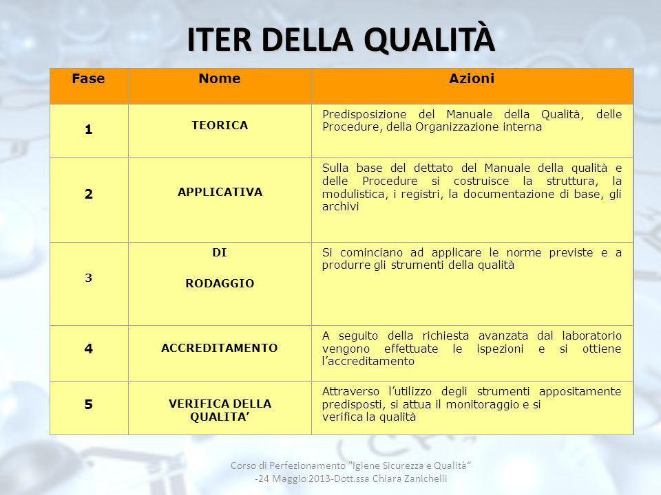 ITER DELLA QUALITÀ Fase Nome Azioni 1 2 4 5