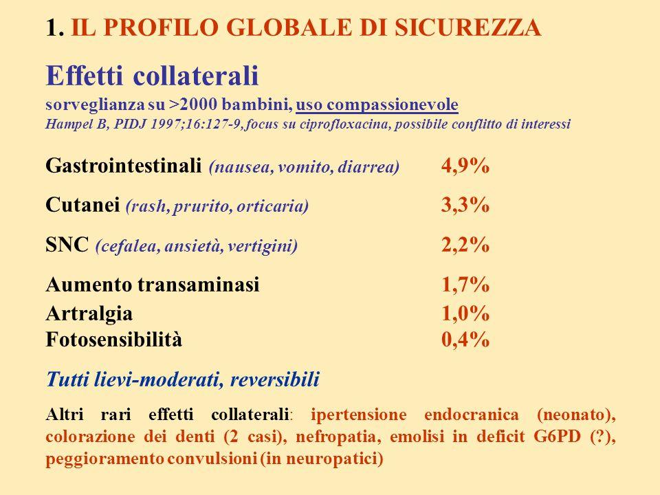Effetti collaterali 1. IL PROFILO GLOBALE DI SICUREZZA