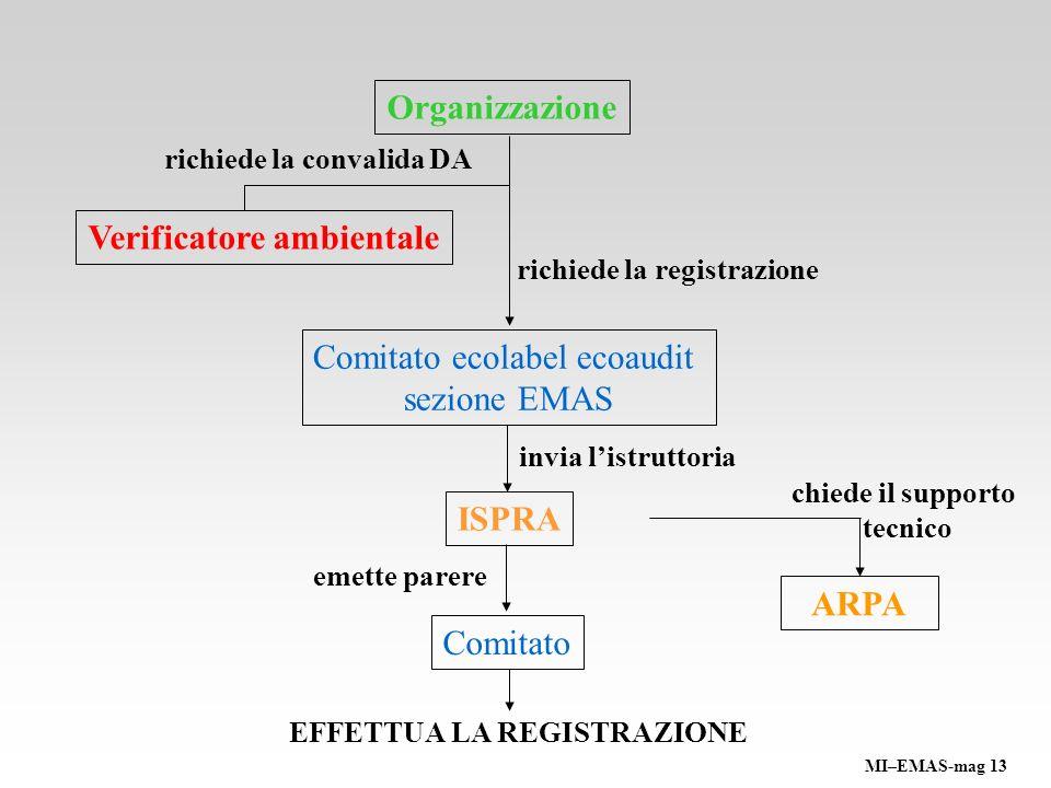 Organizzazione Verificatore ambientale ISPRA ARPA