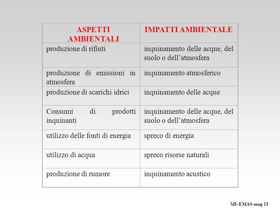 ASPETTI AMBIENTALI IMPATTI AMBIENTALE produzione di rifiuti