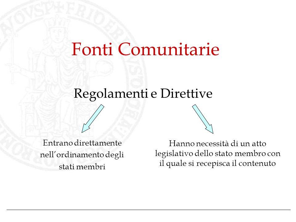 Fonti Comunitarie Regolamenti e Direttive Entrano direttamente
