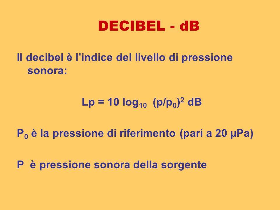 DECIBEL - dB Il decibel è l'indice del livello di pressione sonora: