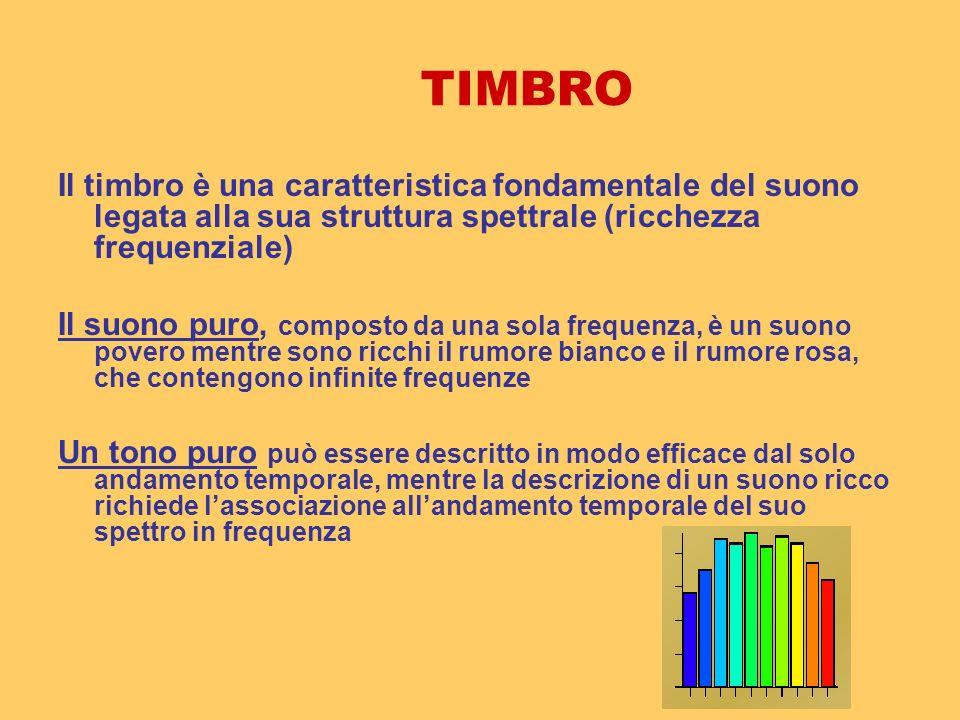 TIMBRO Il timbro è una caratteristica fondamentale del suono legata alla sua struttura spettrale (ricchezza frequenziale)