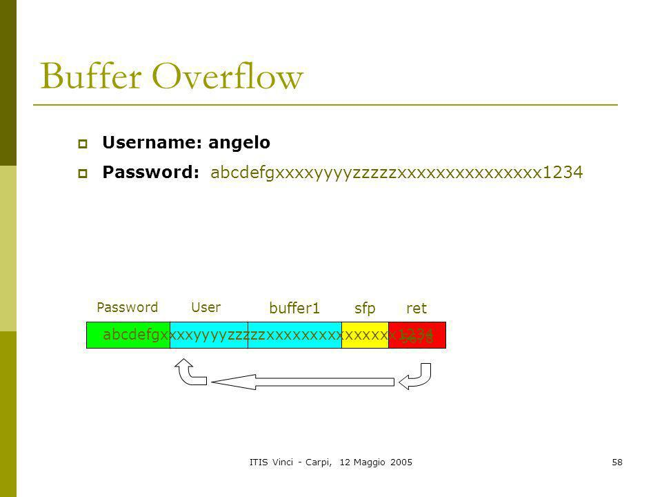 Buffer Overflow Username: angelo