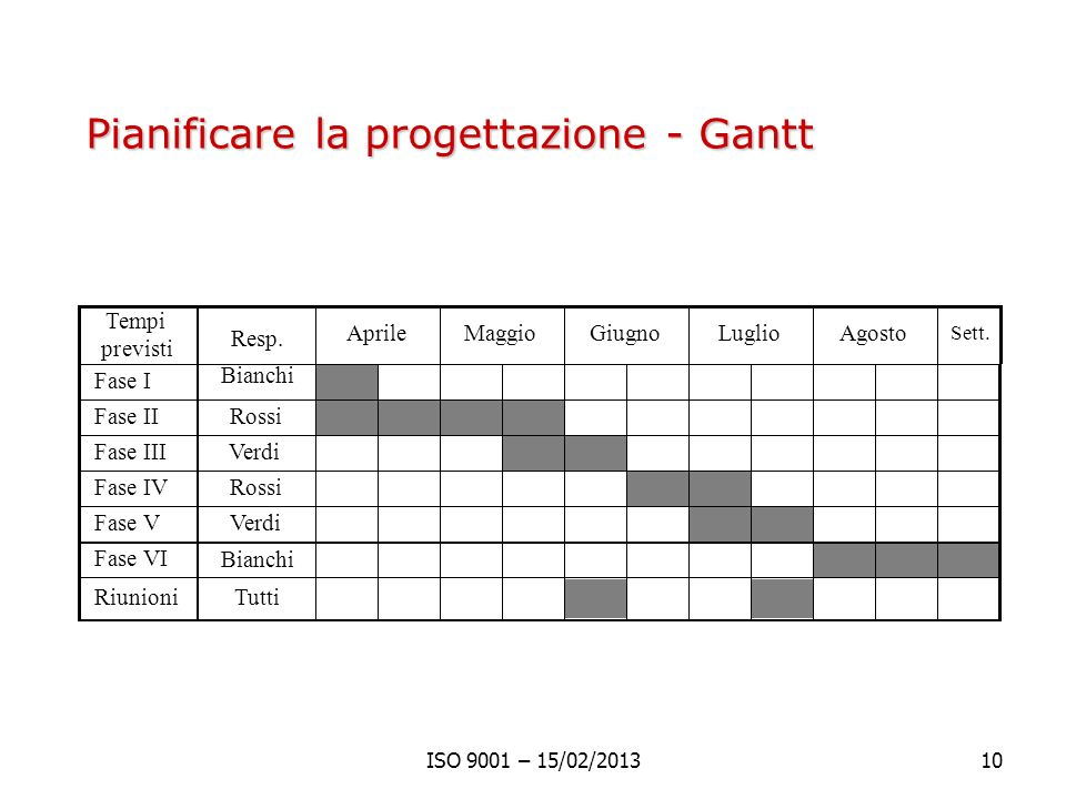 Pianificare la progettazione - Gantt