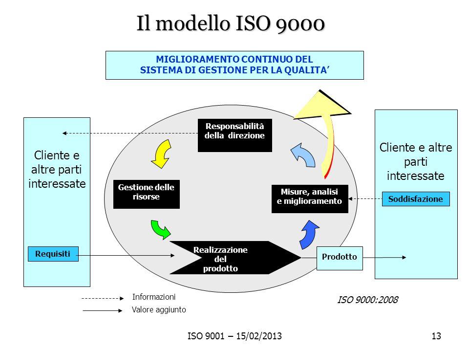 Il modello ISO 9000 Cliente e altre parti interessate