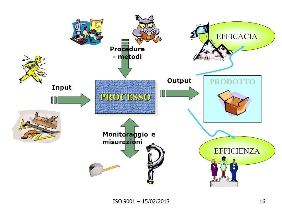 PROCESSO EFFICACIA PRODOTTO EFFICIENZA Procedure - metodi Output Input