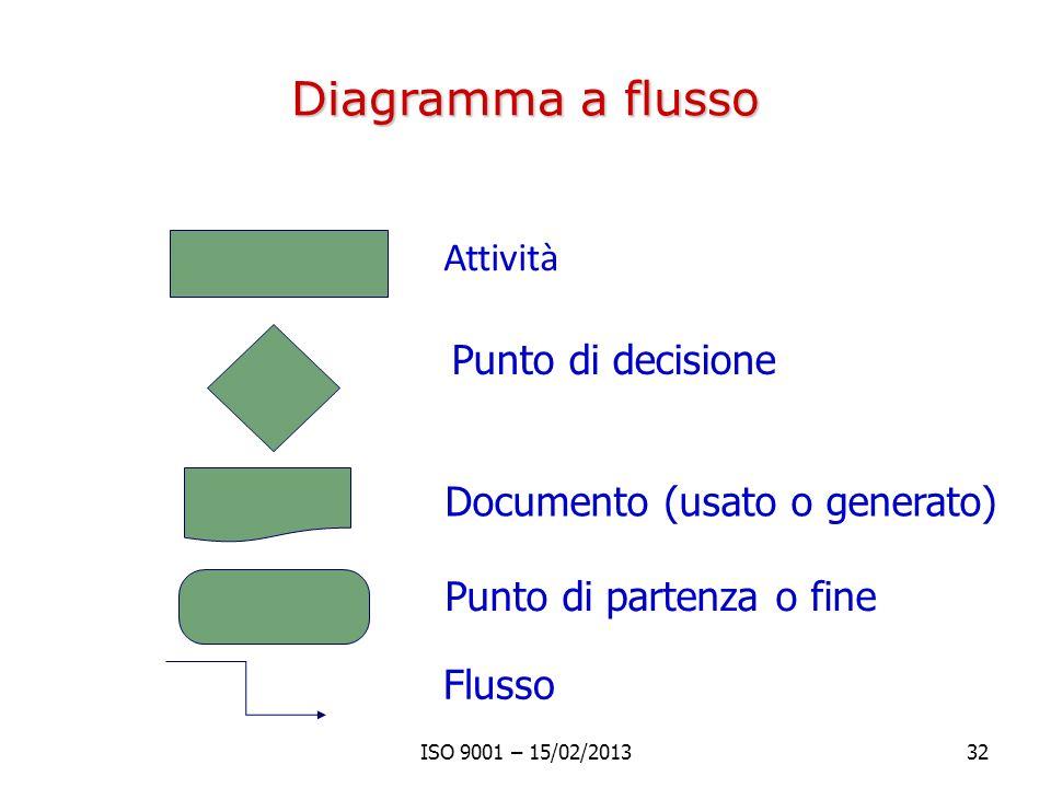 Diagramma a flusso Attività Punto di decisione