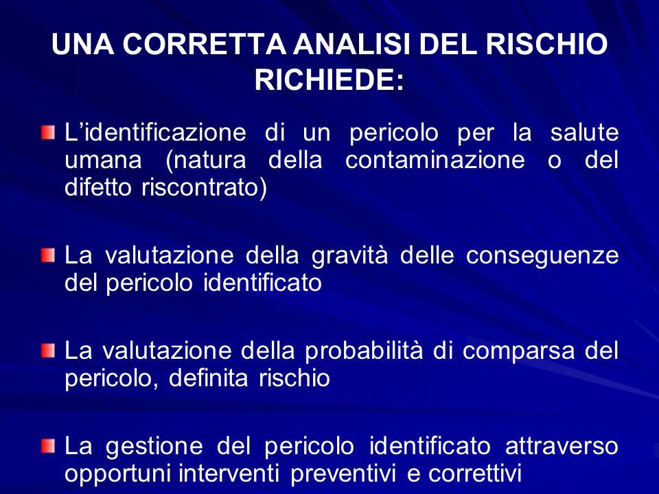 UNA CORRETTA ANALISI DEL RISCHIO RICHIEDE: