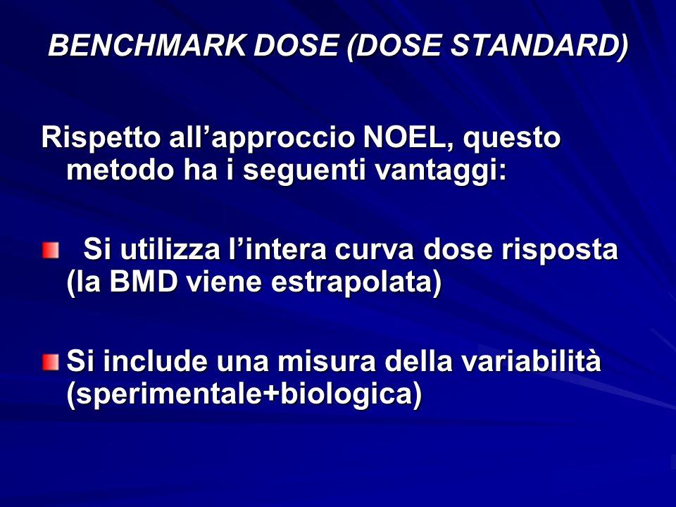 BENCHMARK DOSE (DOSE STANDARD)