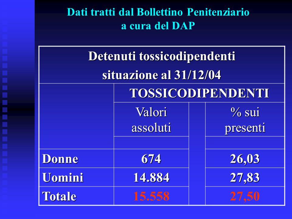 Dati tratti dal Bollettino Penitenziario a cura del DAP