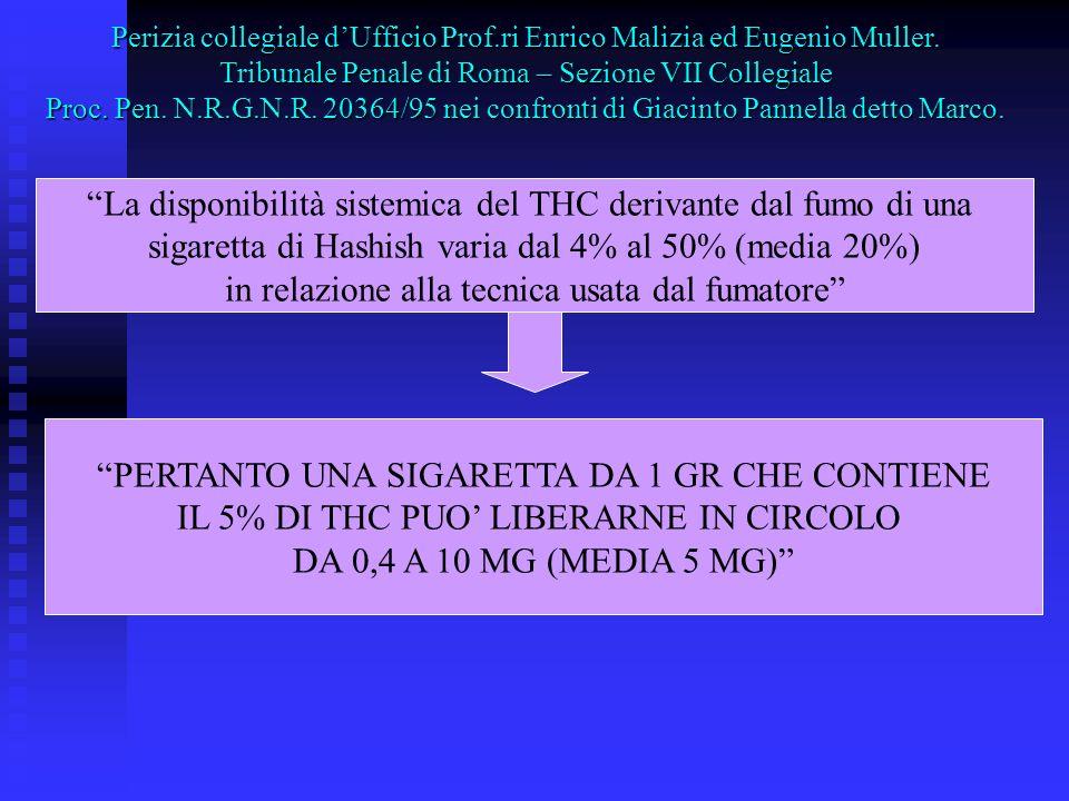La disponibilità sistemica del THC derivante dal fumo di una