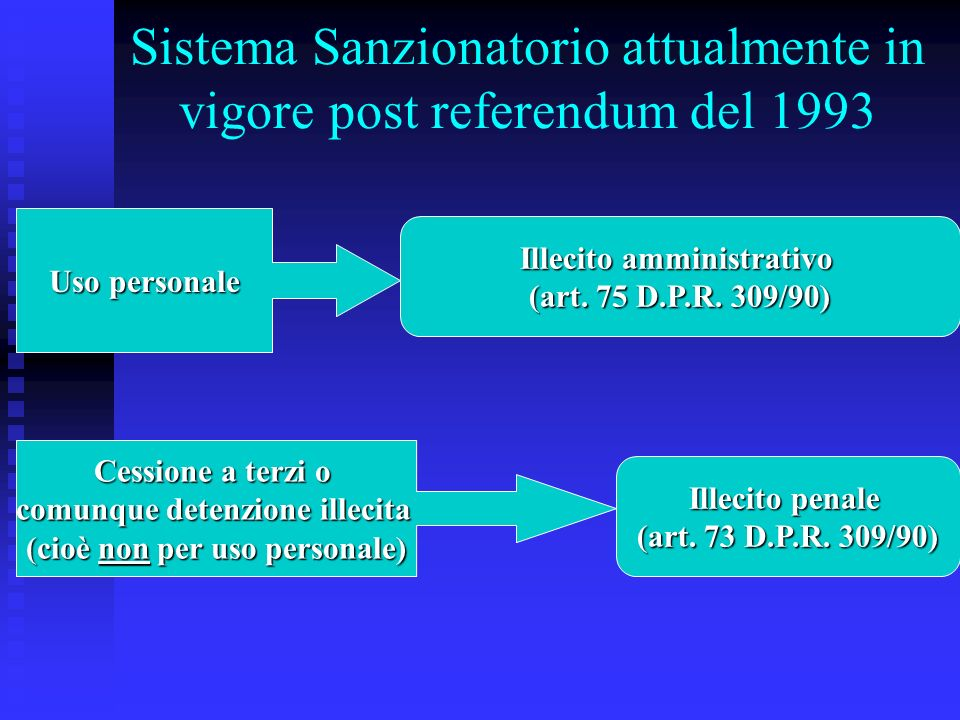 Sistema Sanzionatorio attualmente in vigore post referendum del 1993