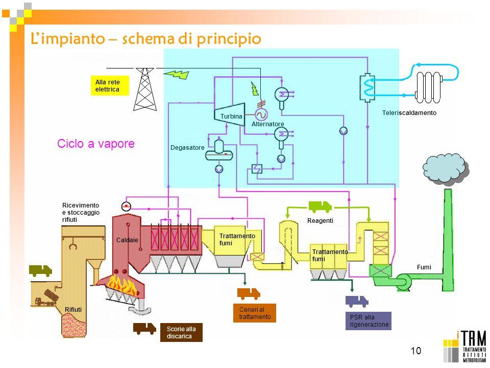 L'impianto – schema di principio