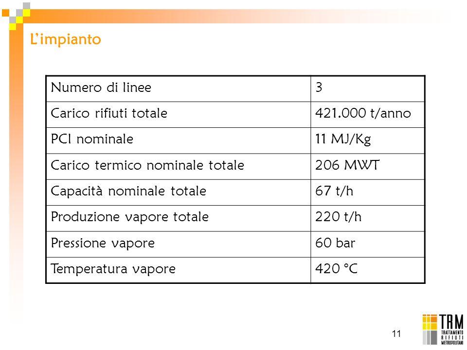 L'impianto Numero di linee 3 Carico rifiuti totale 421.000 t/anno