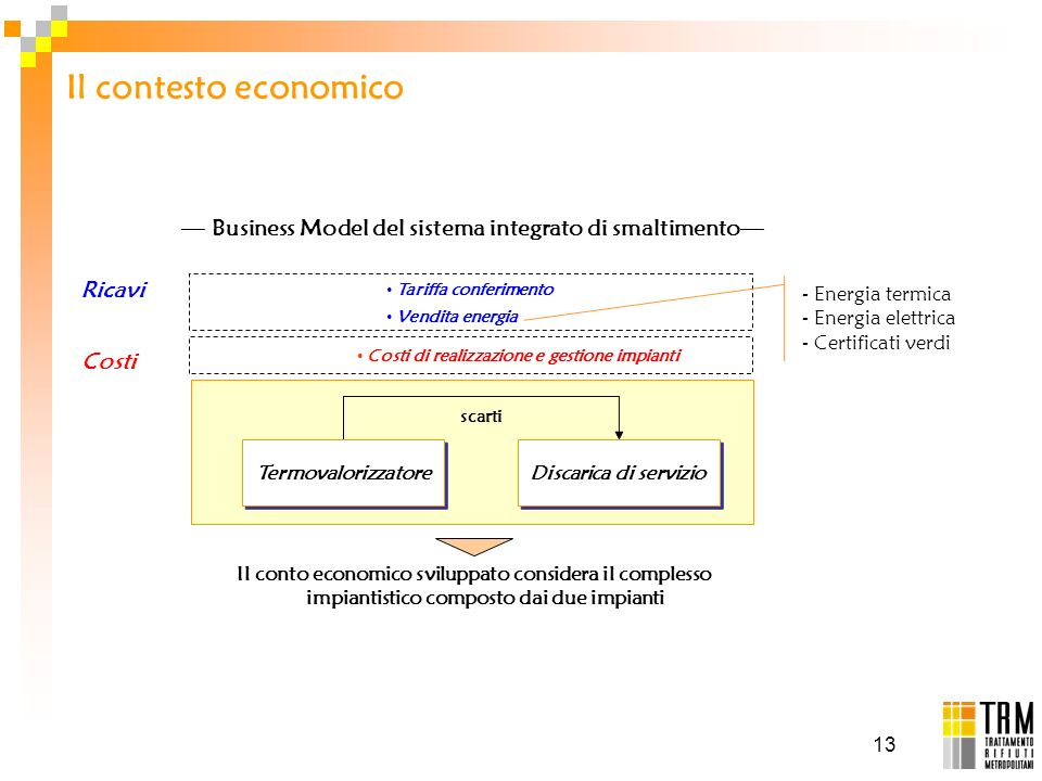 — Business Model del sistema integrato di smaltimento—