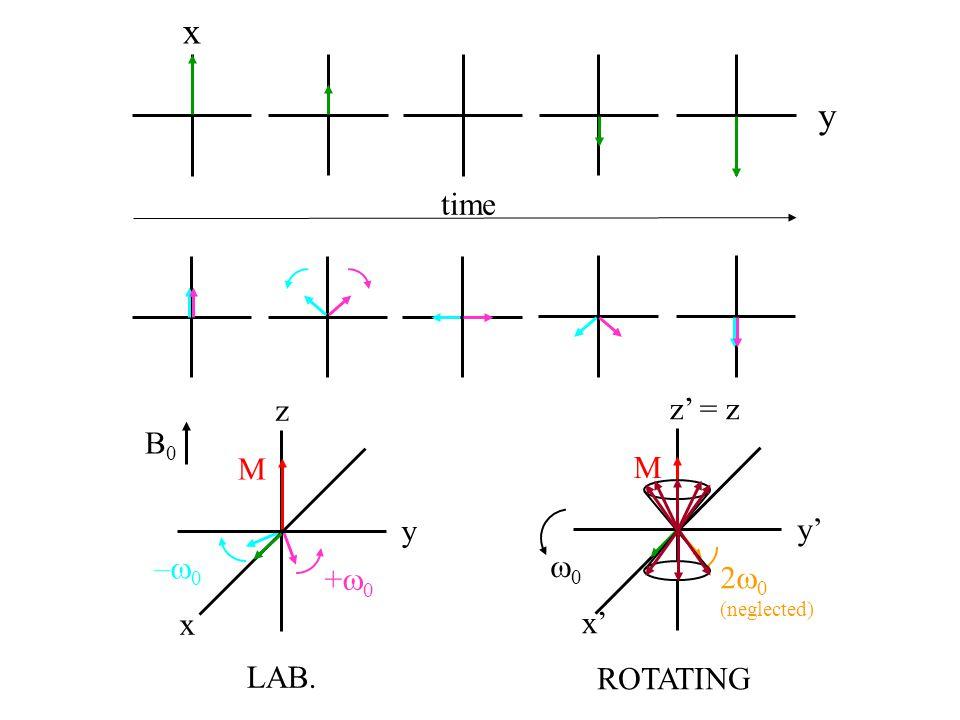 x y time z z' = z B0 M M y y' –w0 w0 +w0 2w0 x x' LAB. ROTATING