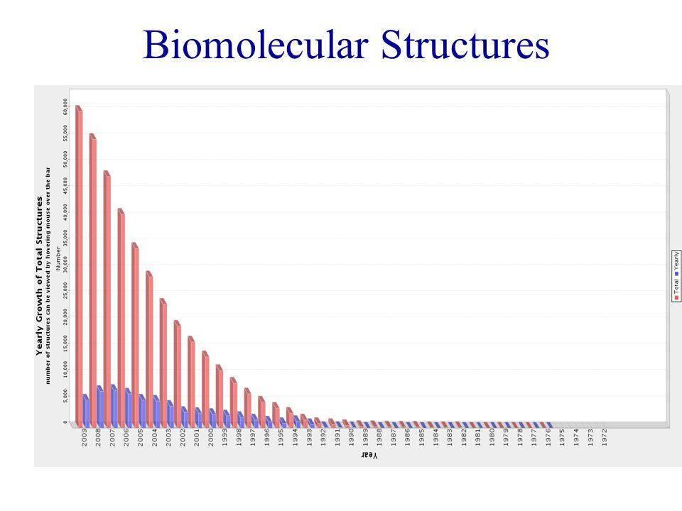 Biomolecular Structures