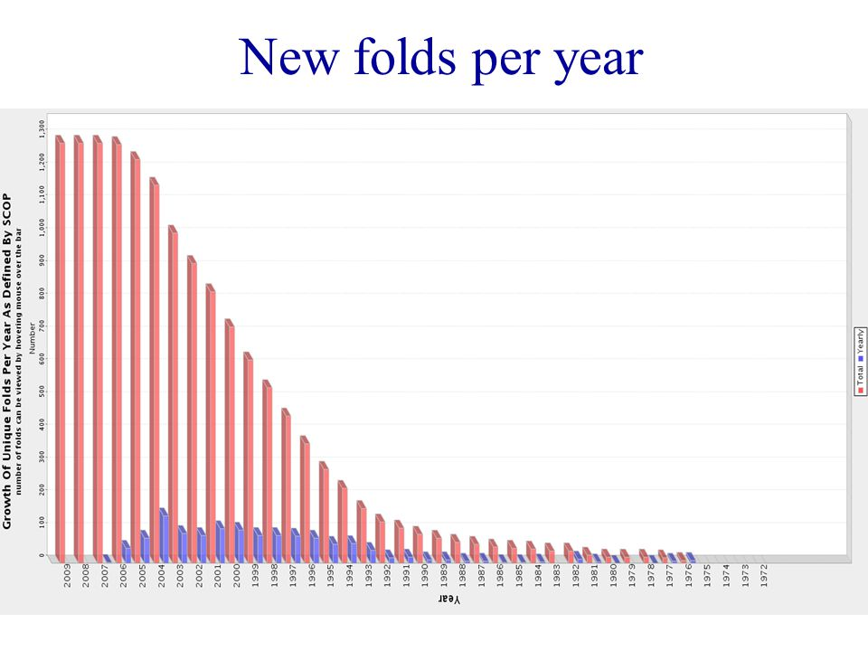 New folds per year