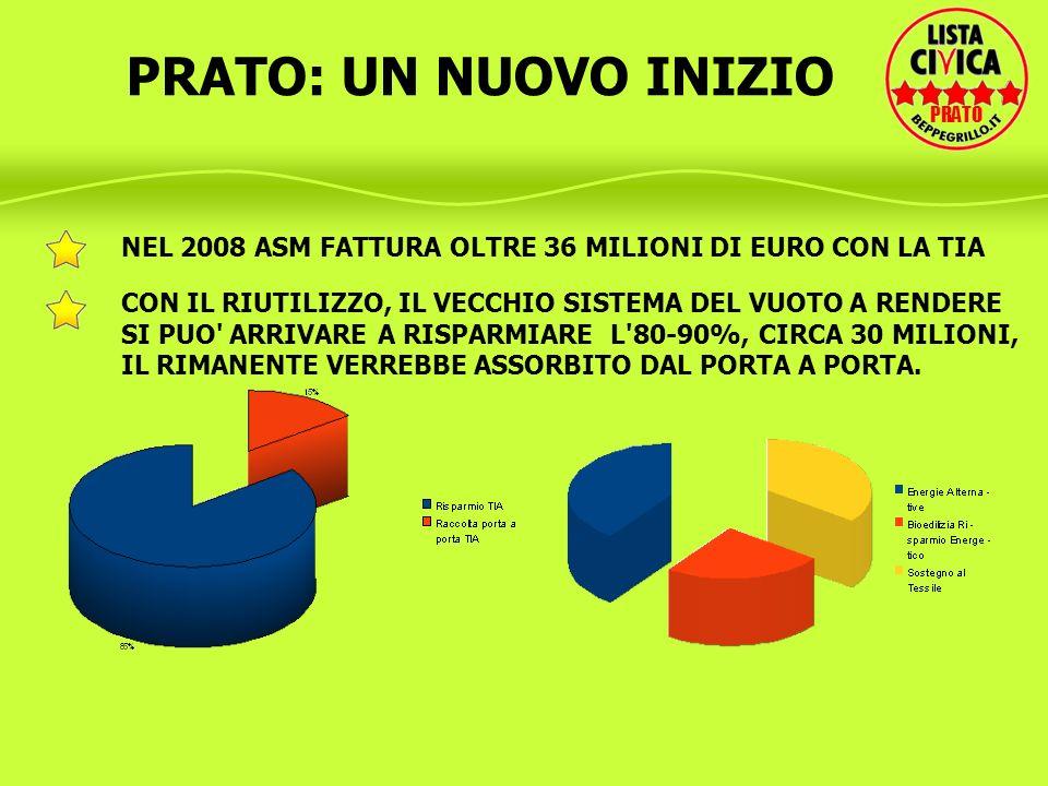 PRATO: UN NUOVO INIZIO PRATO. NEL 2008 ASM FATTURA OLTRE 36 MILIONI DI EURO CON LA TIA.