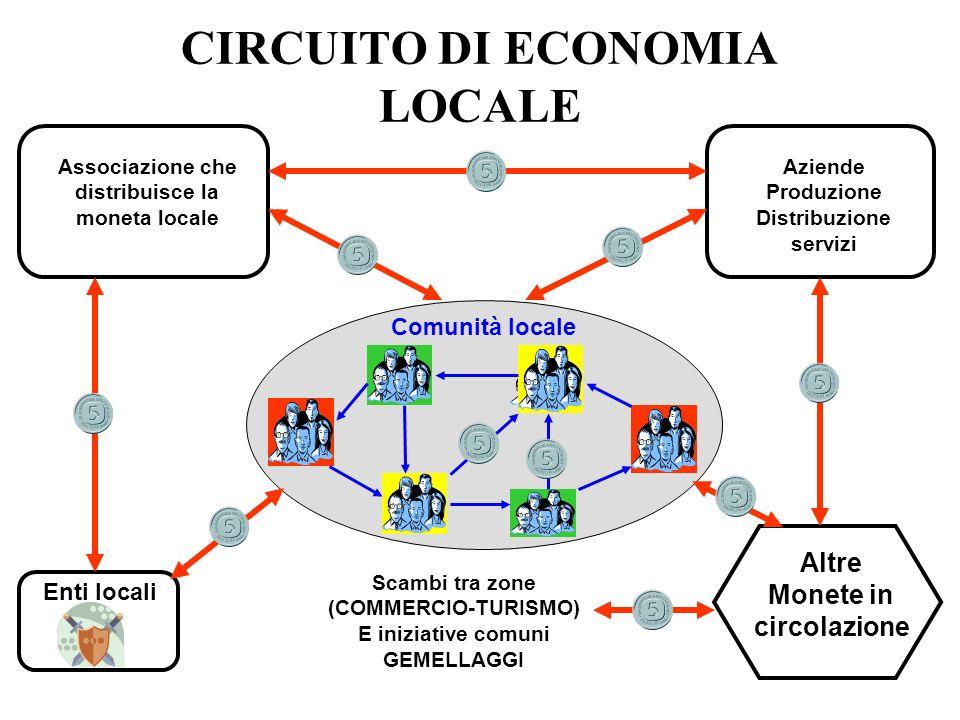 CIRCUITO DI ECONOMIA LOCALE