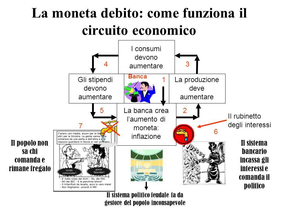 La moneta debito: come funziona il circuito economico