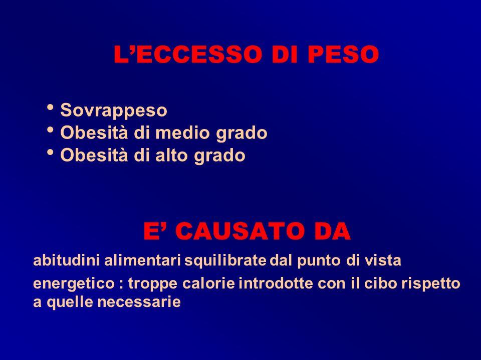 L'ECCESSO DI PESO Sovrappeso Obesità di medio grado Obesità di alto grado