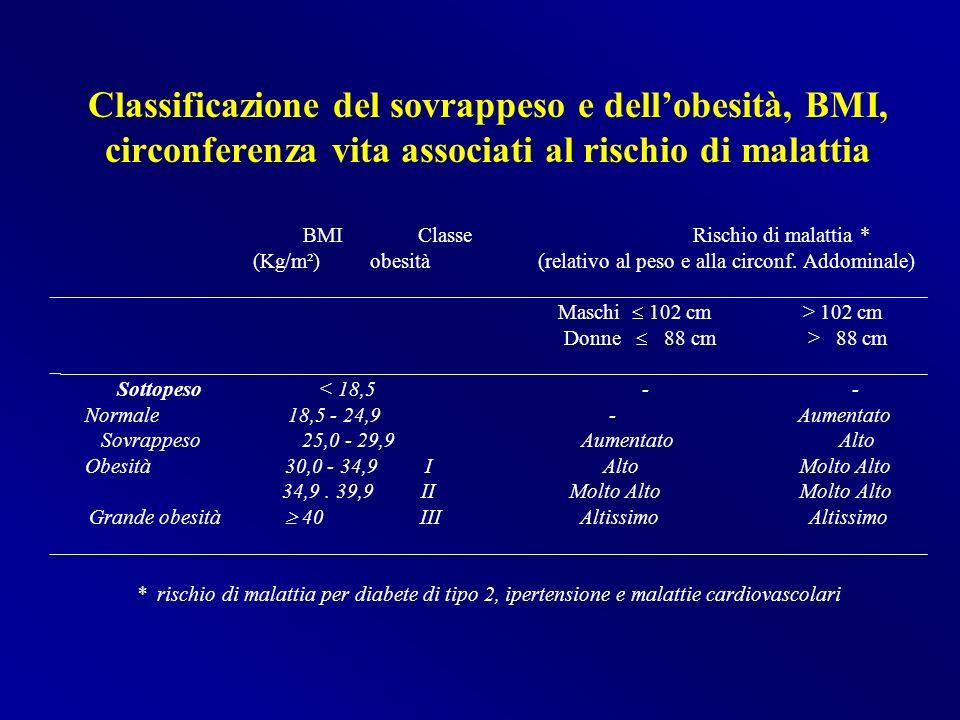 Classificazione del sovrappeso e dell'obesità, BMI, circonferenza vita associati al rischio di malattia BMI Classe Rischio di malattia * (Kg/m²) obesità (relativo al peso e alla circonf.