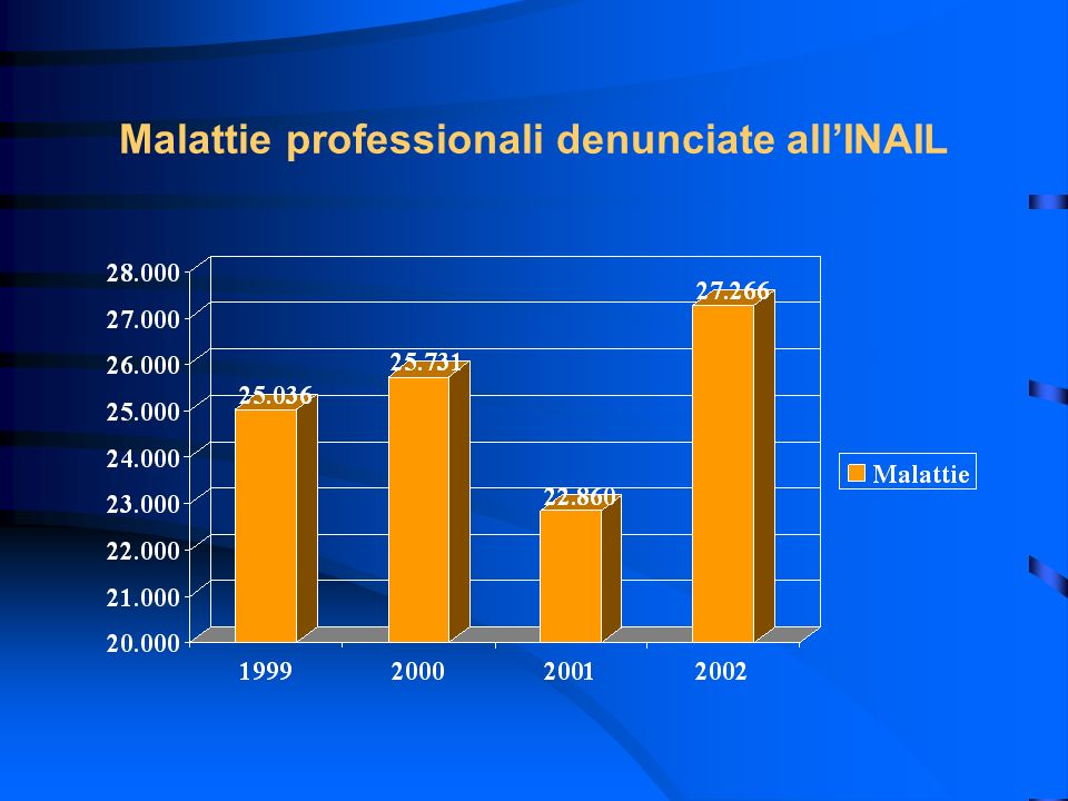 Malattie professionali denunciate all'INAIL
