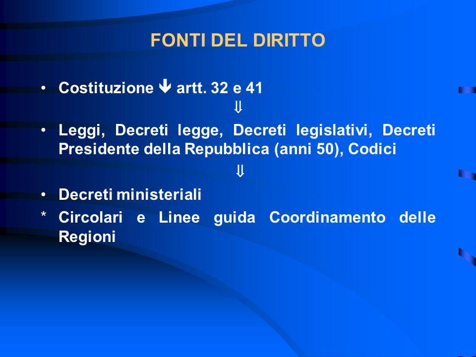 FONTI DEL DIRITTO Costituzione  artt. 32 e 41