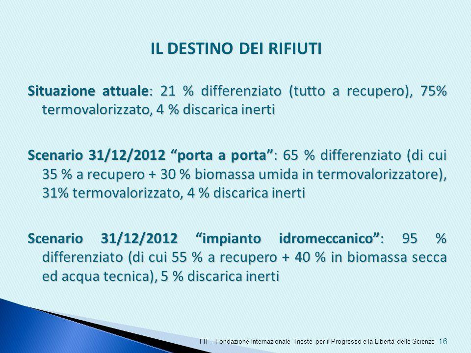 IL DESTINO DEI RIFIUTI Situazione attuale: 21 % differenziato (tutto a recupero), 75% termovalorizzato, 4 % discarica inerti.