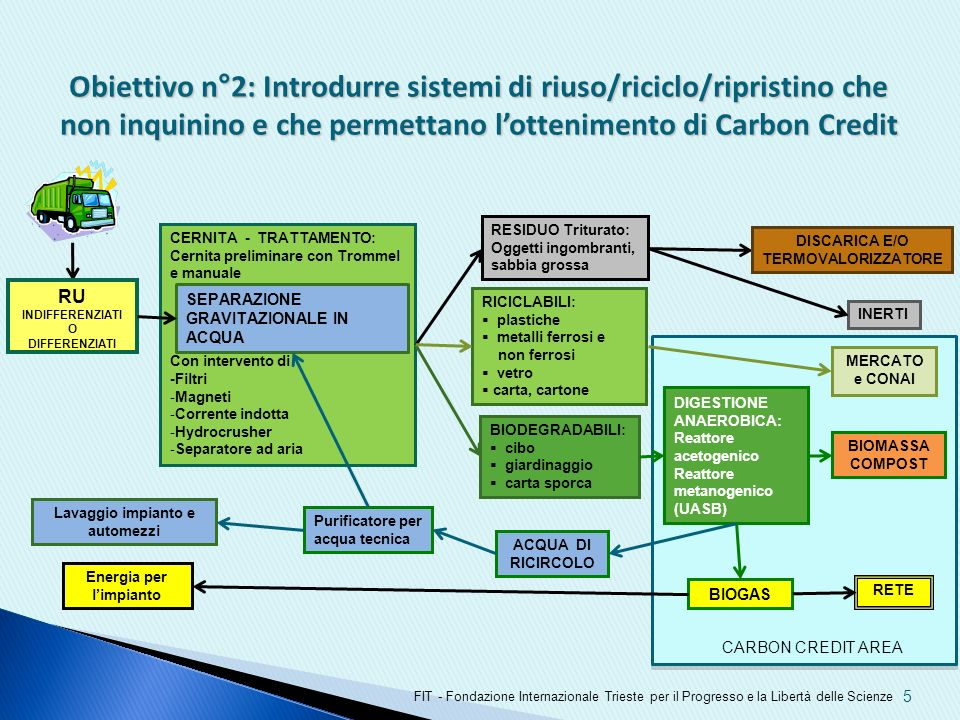 Obiettivo n°2: Introdurre sistemi di riuso/riciclo/ripristino che non inquinino e che permettano l'ottenimento di Carbon Credit