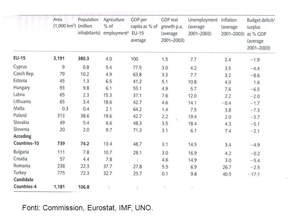 Fonti: Commission, Eurostat, IMF, UNO.